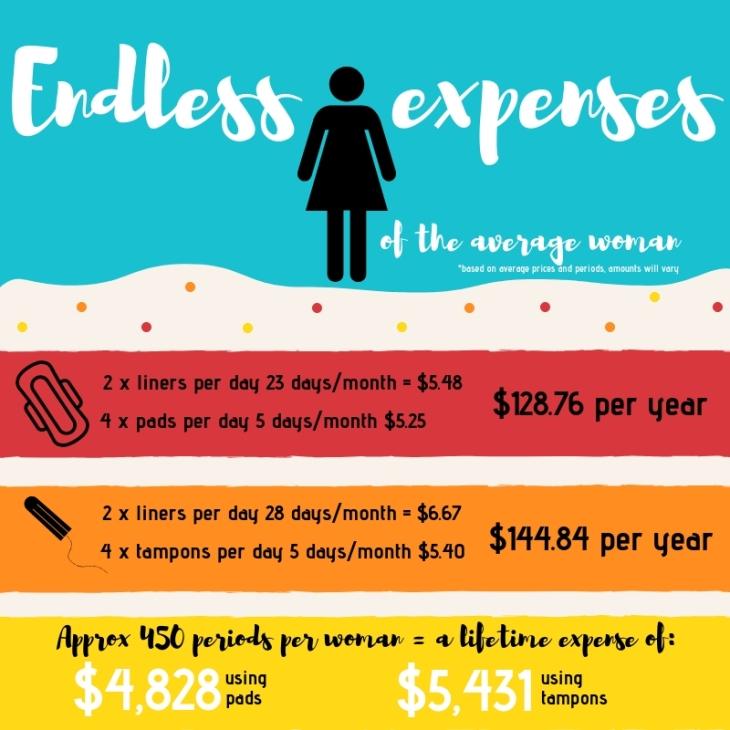 Endless expenses